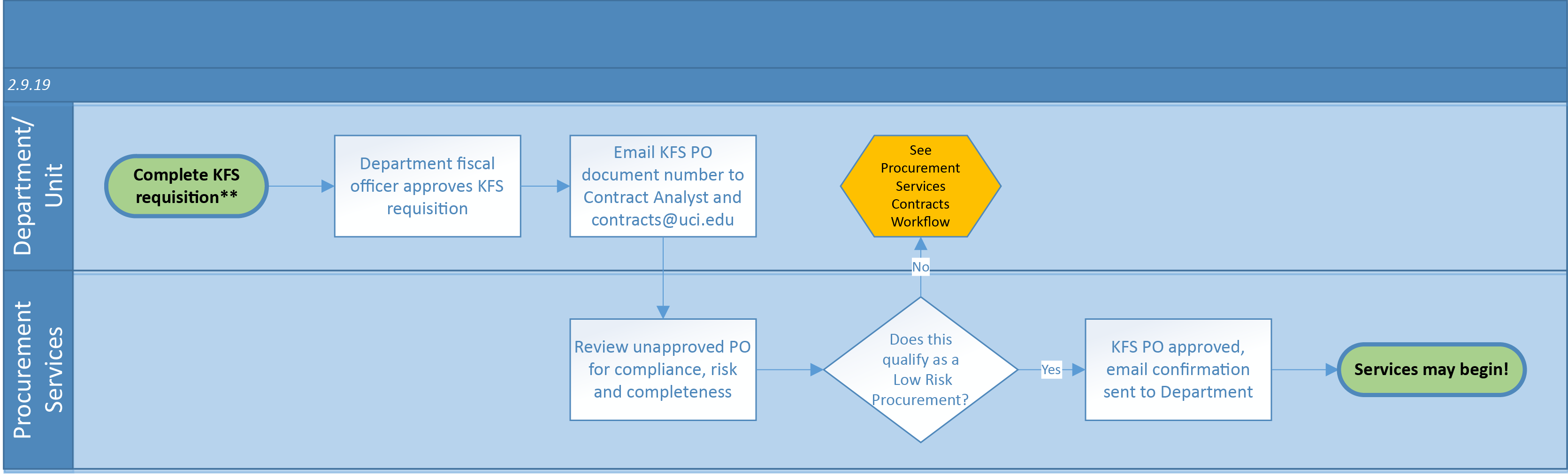 Low Risk Procurements Workflow