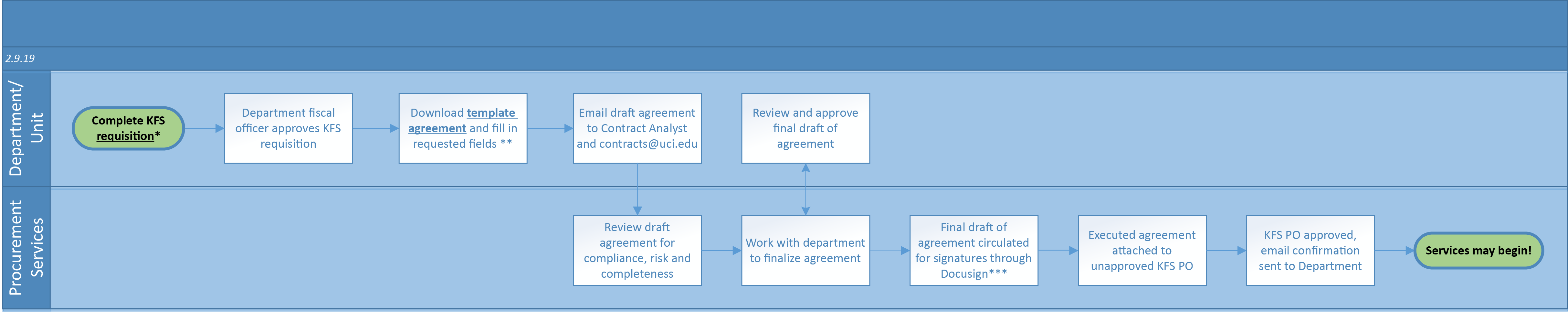 procurement-services-contracts-workflow.png